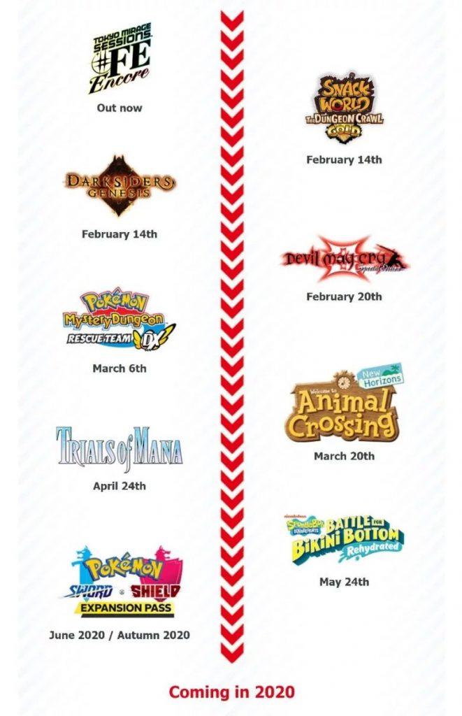 Roadmap ของ Nintendo Switch ปี 2020 ชื่อนี้มันเหมือนอะไรคุ้นๆ !!