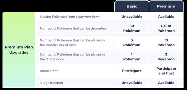 Pokémon Home Mobile เปิดตัวไปอย่างสวยงามกวาดรายได้ไปเพียบ